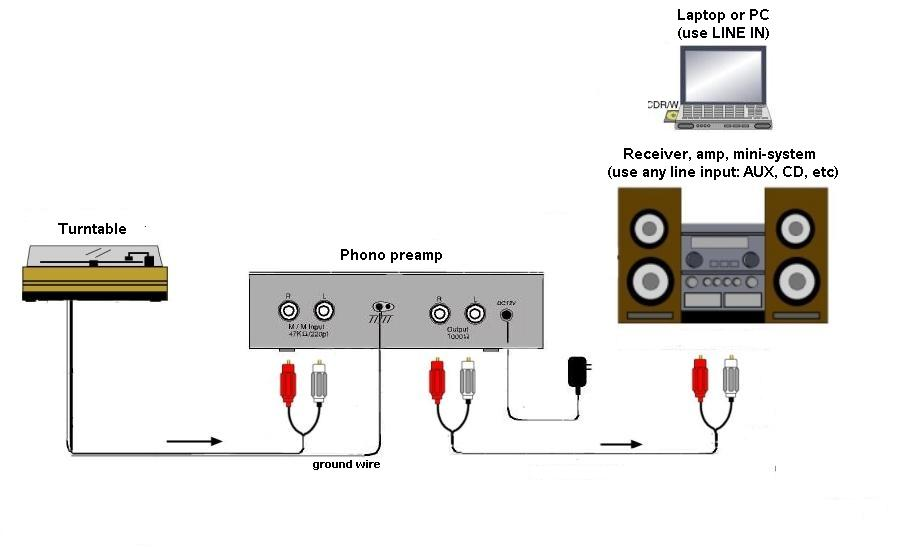 hook up preamp to receiver